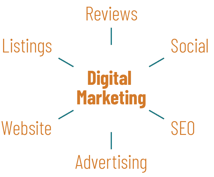 Six categories to measure digital marketing